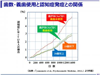 歯がほとんどなくても義歯を使いこなせば認知症は予防できる(日本歯科医師会)