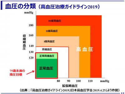 5年ぶりの改定「高血圧治療ガイドライン2019」 (高血圧学会)
