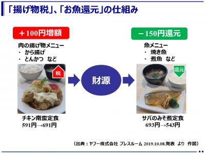 『揚げ物税』を導入~ 揚げ物料理の一部を値上げし、その値上げ分で魚料理を値下げ ~