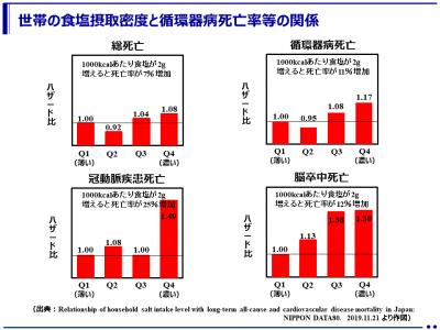 家庭単位の食塩摂取量が将来の循環器病死亡リスクを上昇させる!! (滋賀医科大学)