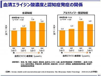 トランス脂肪酸※1の上昇が認知症発症に関与する可能性を報告!日本人約1,600人を10年間調査(久山町研究※2)