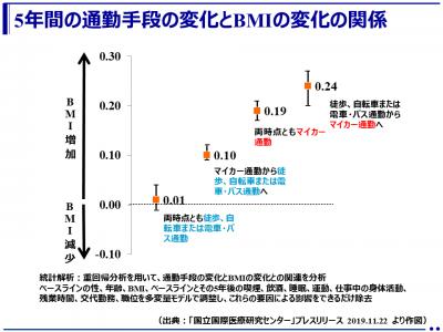 徒歩、自転車または電車、バスで通勤している人は肥満になりにくい!-労働者3万人を5年間追跡した結果-(J‐ECOHスタディ※)