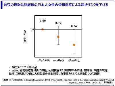 納豆週7パック以上で閉経後の女性の骨粗鬆症性骨折リスクが半減 (大阪医科大学)