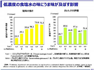「うま味」の活用で大幅な減塩が可能! (奈良女子大学)