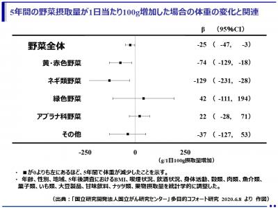 5年間の野菜の摂取量が1日当たり100g増加すると、体重が25g減少!多目的コホート研究(JPHC Study)