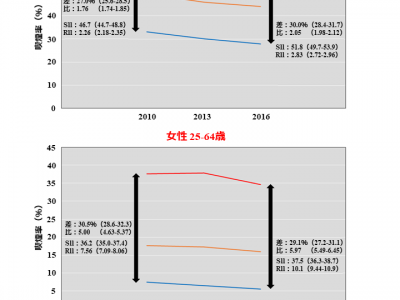 喫煙率の社会格差は縮小していない ~格差を考慮した喫煙対策を~(東京大学大学院)