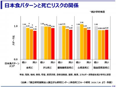日本食パターンは死亡リスクが低い!多目的コホート研究(JPHC Study)