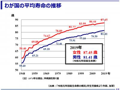令和元年の平均寿命は男性81.41歳、女性87.45歳(厚生労働省)