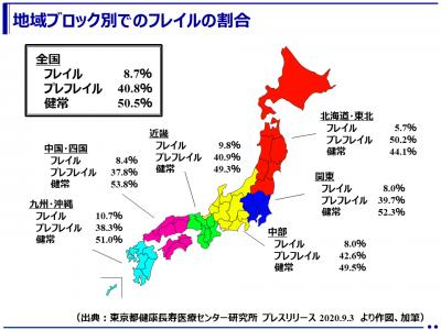 日本人高齢者のフレイル※1の割合は8.7%(東京都健康長寿医療センター研究所)