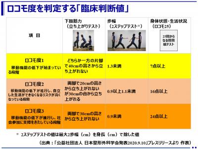 「臨床判断値」に「ロコモ度3」を追加(日本整形外科学会)