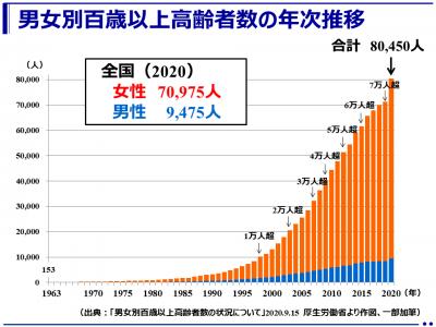 令和2年(2020年)百歳以上の高齢者ついに8万人超え(厚生労働省)