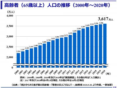 65歳以上3617万人、総人口に占める割合28.7%で過去最高(総務省)