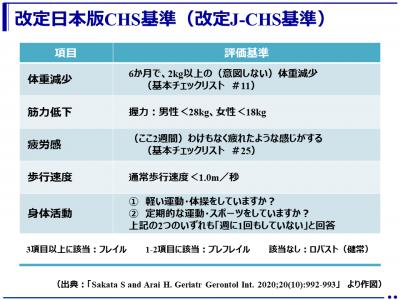 日本語版フレイル基準(J-CHS基準)を改定(国立長寿医療研究センター)