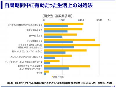 コロナウイルス自粛期間中に有効だった生活上の対処法(筑波大学)