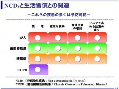 (解説)生活習慣病とNCD(Non-Communicable Disease)は同じ?違う?(healthy-life21.com)