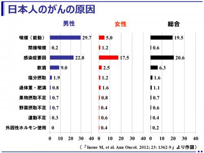 日本人のためのがん予防法(国立がん研究センター)
