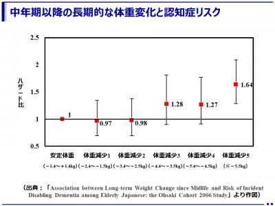 65歳以上で12年間で3.5kg以上の体重減少は認知症発症リスクが高くなる可能性がある(大崎国民健康保険コホート*)