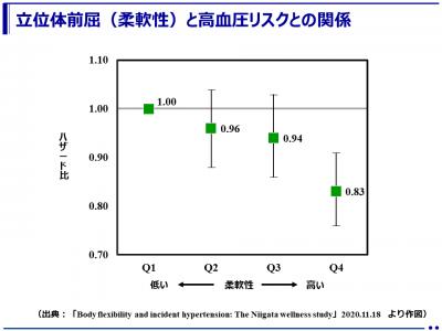 柔軟性(立位体前屈)の高い群は高血圧のリスクが低い(国立健康・栄養研究所 他)