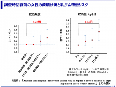 乳がんを予防するためには若い頃から飲酒は控えめにすることが重要(愛知県がんセンター)