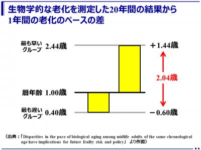老化は45歳時で既に大きな個人差!生物学的老化のペースは1年間で約2歳の開き