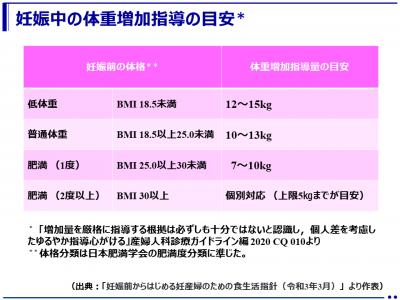 「妊産婦のための食生活指針」を改定して「妊娠前からはじめる妊産婦のための食生活指針」として公表(厚生労働省)