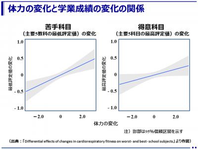 体力向上によって改善する学力とは?-苦手科目と得意科目で異なる結果-(神戸大学)