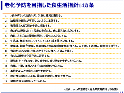 老化予防を目指した食生活指針14カ条(東京都健康長寿医療センター研究所)