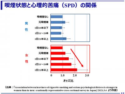女性の喫煙状態と心理的苦痛(SPD)との間に関連が!(奈良県立医科大学)