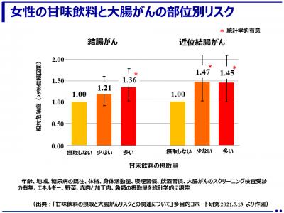 甘味飲料の摂取と大腸がんリスクとの関連について(多目的コホート研究)