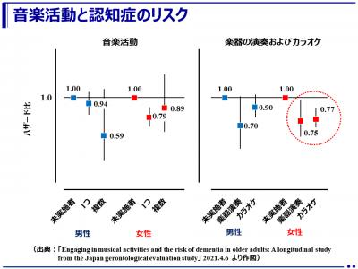 高齢者の音楽活動と認知症リスク(大阪大学)