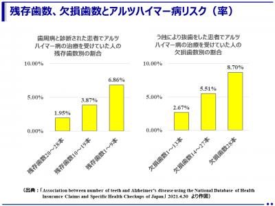 歯数とアルツハイマー病との関連(日本歯科総合研究機構)