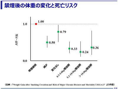 禁煙することが最重要!禁煙後に体重の増加があっても死亡リスクは大幅に低下!