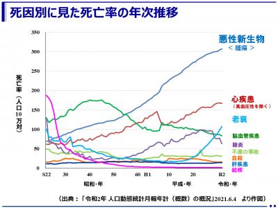 死因別に見た死亡率の年次推移:「令和2年(2020年)人口動態統計月報年計(概数)」(厚生労働省)