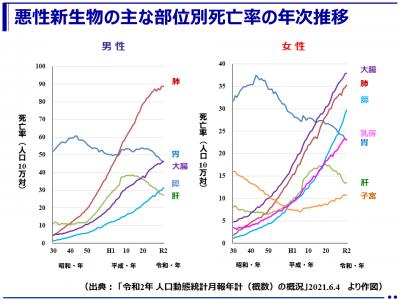 悪性新生物<腫瘍>の主な部位別死亡率(人口10万対)の年次推移(厚生労働省)