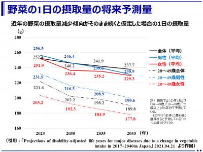 1日350gの野菜摂取で日本人の疾病負担は大きく減少する(東京大学大学院)