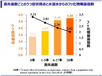 健康な歯がうつを予防する(東京医科歯科大学)