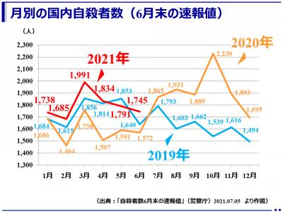 (速報)2021年6月の自殺者数1,745人(警察庁)