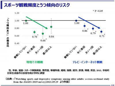 「スポーツ観戦」は高齢者のうつリスクを3割程度下げる!-全国の高齢者を対象とした調査結果-(筑波大学)
