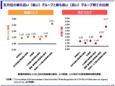 COVID-19の発症・死亡リスクは低収入、公的支援受給者、飲食業などで上昇!喫煙と肥満は高死亡リスク!