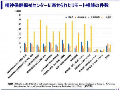 新型コロナウイルス禍におけるメンタルヘルス問題の実態が明らかに(九州大学大学院)