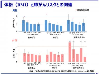 BMIが低いと肺がんリスクが高くなる(多目的コホート研究)