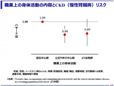 立ち仕事・歩き仕事の人はCKD(慢性腎臓病)リスクが低い(国立国際医療研究センター)
