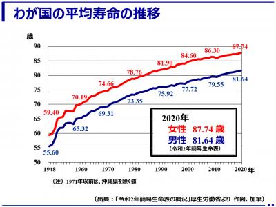 (最新)平均寿命過去最高を更新!男性81.64歳、女性87.74歳:令和2年(2020年)簡易生命表(厚生労働省)