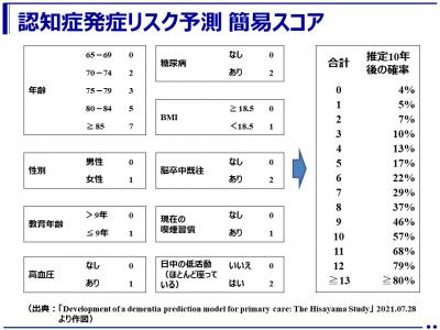 将来の認知症発症リスクを予測するツールを開発:久山町の研究データから(九州大学)