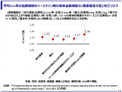 高齢期の身体活動機能の低下と死亡の関係