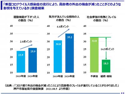 新型コロナウイルス禍で外出の機会が減ったことにより高齢者のフレイルが進行していることを確認(兵庫県神戸市)