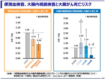 便潜血検査と大腸内視鏡検査の大腸がんのリスクに対する有効性(多目的コホート研究)