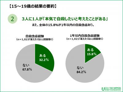 15歳から19歳の3人に1人が「本気で自殺したいと考えたことがある」と回答:自殺意識全国調査報告書(日本財団)