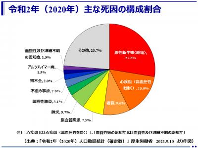 (最新)令和2年(2020年)の主な死因順位と構成割合:「令和2年(2020年)人口動態統計(確定数)」(厚生労働省)