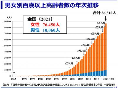 (最新)令和3年(2021年)100歳以上の高齢者は8万6,510人で過去最多(厚生労働省)